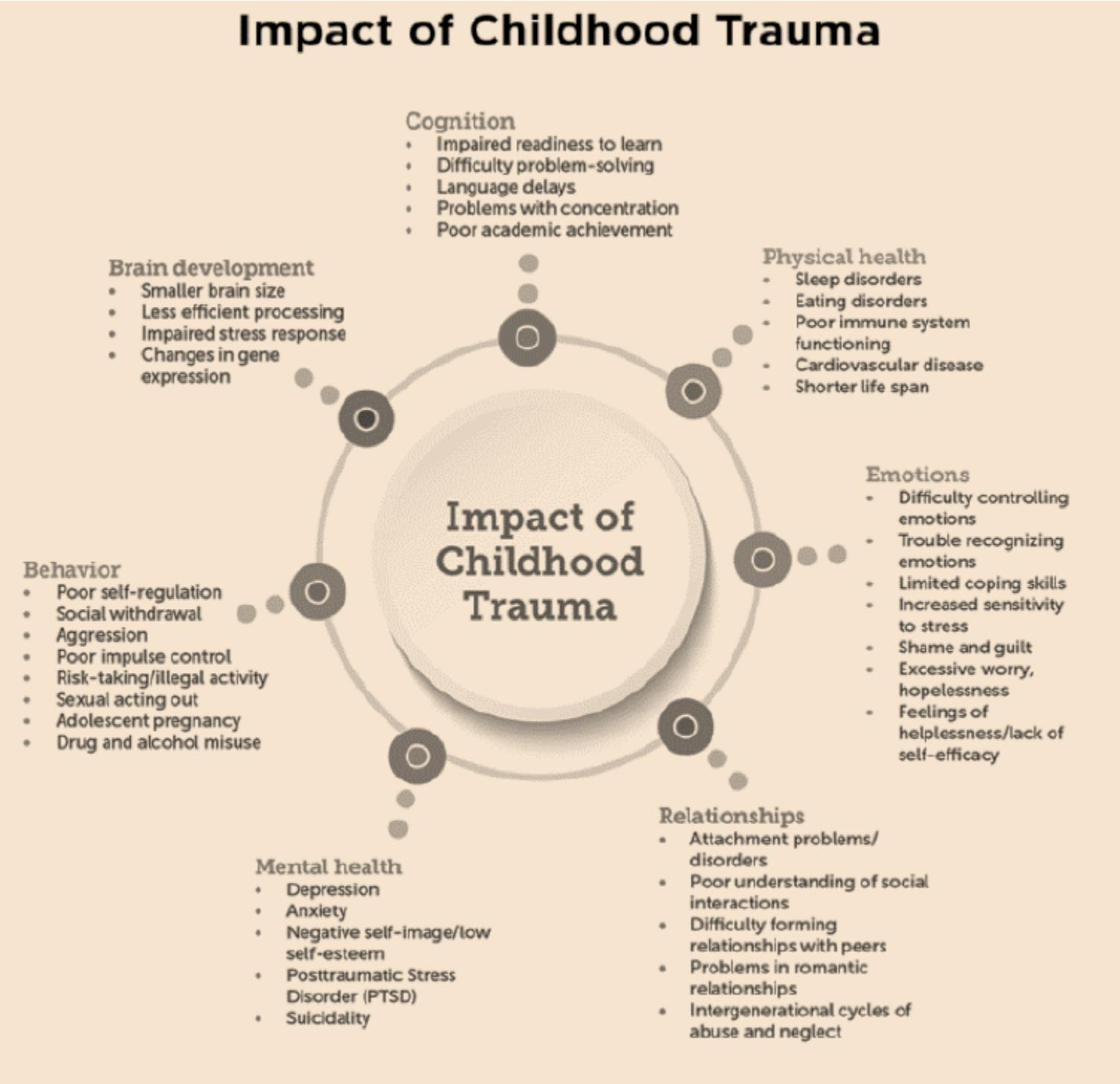 Picture credit: https://www.childtrends.org/publications/how-to-implement-trauma-informed-care-to-build-resilience-to-childhood-trauma